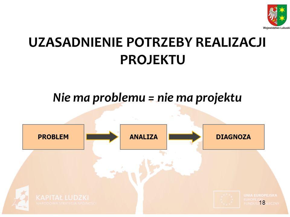 UZASADNIENIE POTRZEBY REALIZACJI PROJEKTU Nie ma problemu = nie ma projektu ANALIZADIAGNOZAPROBLEM 18