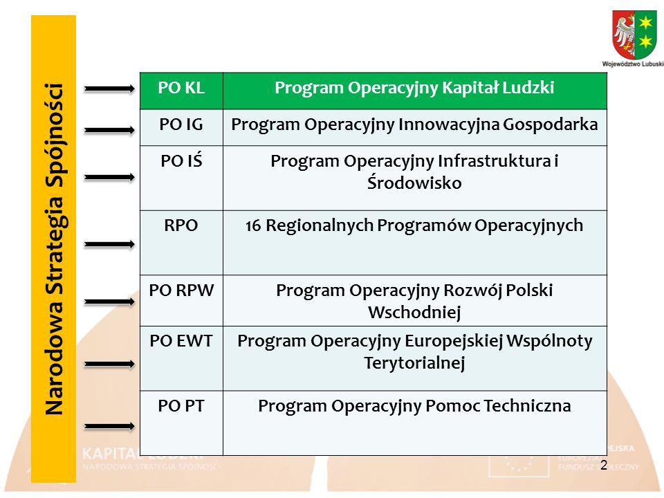 Narodowa Strategia Spójności PO KLProgram Operacyjny Kapitał Ludzki PO IGProgram Operacyjny Innowacyjna Gospodarka PO IŚProgram Operacyjny Infrastruktura i Środowisko RPO16 Regionalnych Programów Operacyjnych PO RPWProgram Operacyjny Rozwój Polski Wschodniej PO EWTProgram Operacyjny Europejskiej Wspólnoty Terytorialnej PO PTProgram Operacyjny Pomoc Techniczna 2