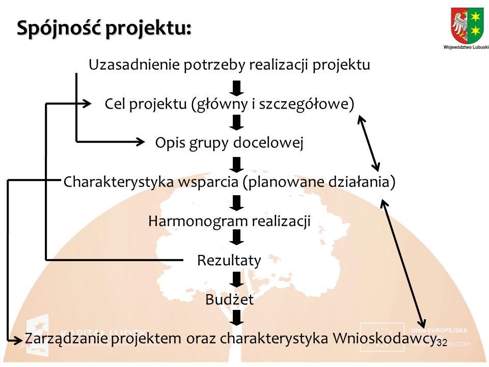 Spójność projektu: Uzasadnienie potrzeby realizacji projektu Cel projektu (główny i szczegółowe) Opis grupy docelowej Charakterystyka wsparcia (planowane działania) Harmonogram realizacji Rezultaty Budżet Zarządzanie projektem oraz charakterystyka Wnioskodawcy 32