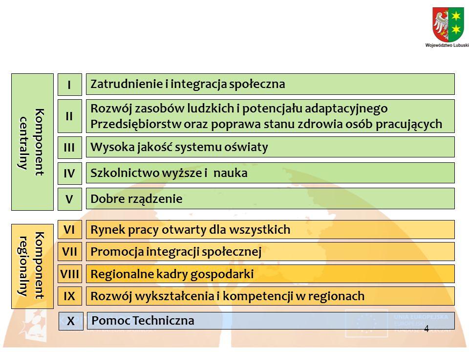Komponent centralny centralny Zatrudnienie i integracja społeczna I Rozwój zasobów ludzkich i potencjału adaptacyjnego Przedsiębiorstw oraz poprawa stanu zdrowia osób pracujących II Wysoka jakość systemu oświaty III Dobre rządzenie V Szkolnictwo wyższe i nauka IV Komponentregionalny Rynek pracy otwarty dla wszystkichVI Regionalne kadry gospodarkiVIII Rozwój wykształcenia i kompetencji w regionachIX Promocja integracji społecznejVII Pomoc Techniczna X 4