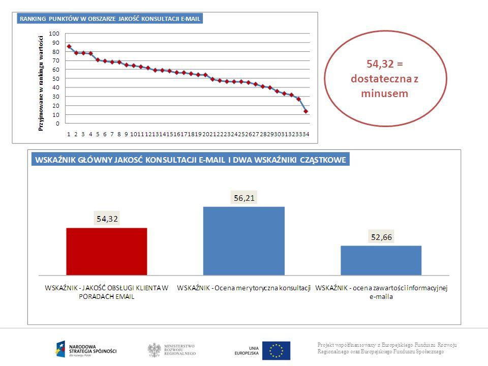 Projekt współfinansowany z Europejskiego Funduszu Rozwoju Regionalnego oraz Europejskiego Funduszu Społecznego 54,32 = dostateczna z minusem