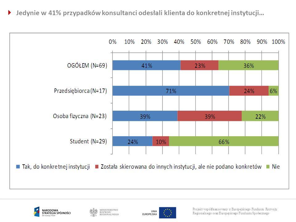 Projekt współfinansowany z Europejskiego Funduszu Rozwoju Regionalnego oraz Europejskiego Funduszu Społecznego Jedynie w 41% przypadków konsultanci od