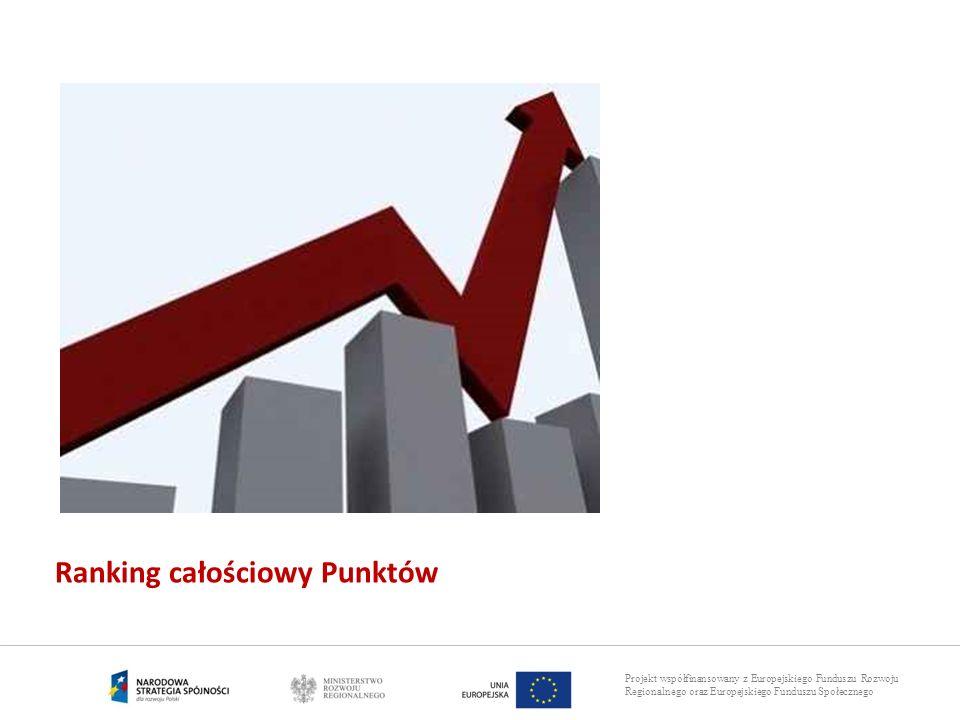 Projekt współfinansowany z Europejskiego Funduszu Rozwoju Regionalnego oraz Europejskiego Funduszu Społecznego Ranking całościowy Punktów