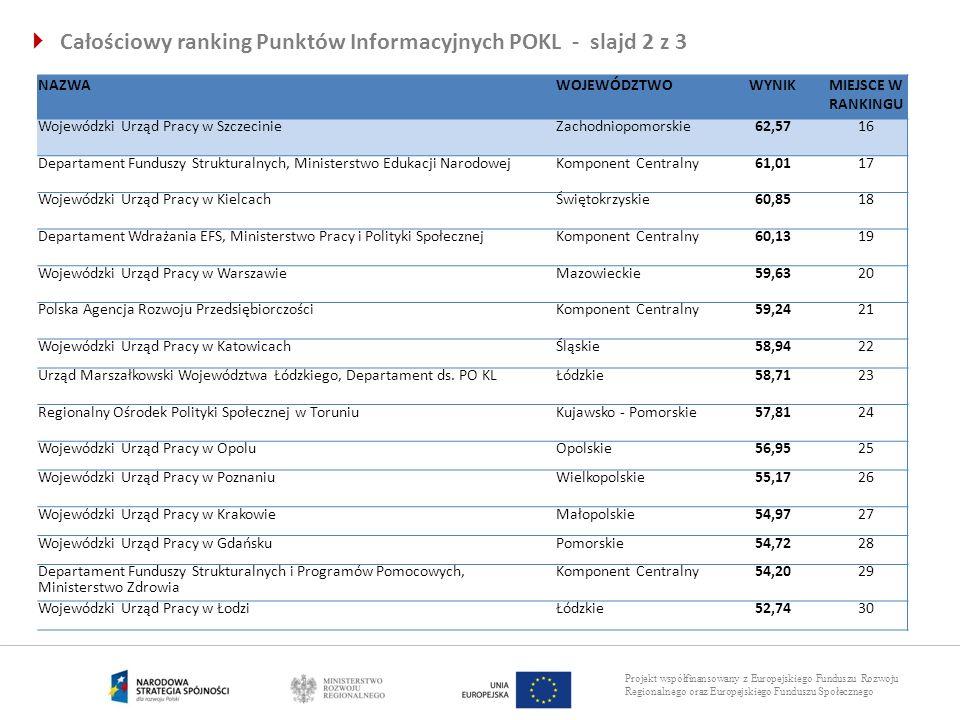 Projekt współfinansowany z Europejskiego Funduszu Rozwoju Regionalnego oraz Europejskiego Funduszu Społecznego Całościowy ranking Punktów Informacyjny