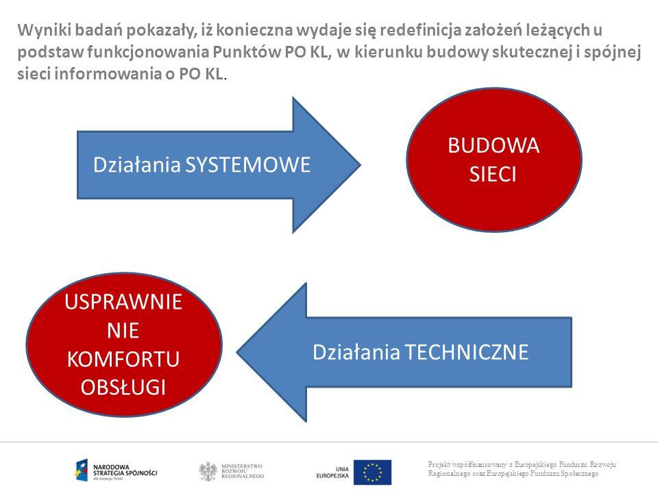 Projekt współfinansowany z Europejskiego Funduszu Rozwoju Regionalnego oraz Europejskiego Funduszu Społecznego Działania SYSTEMOWE Działania TECHNICZN