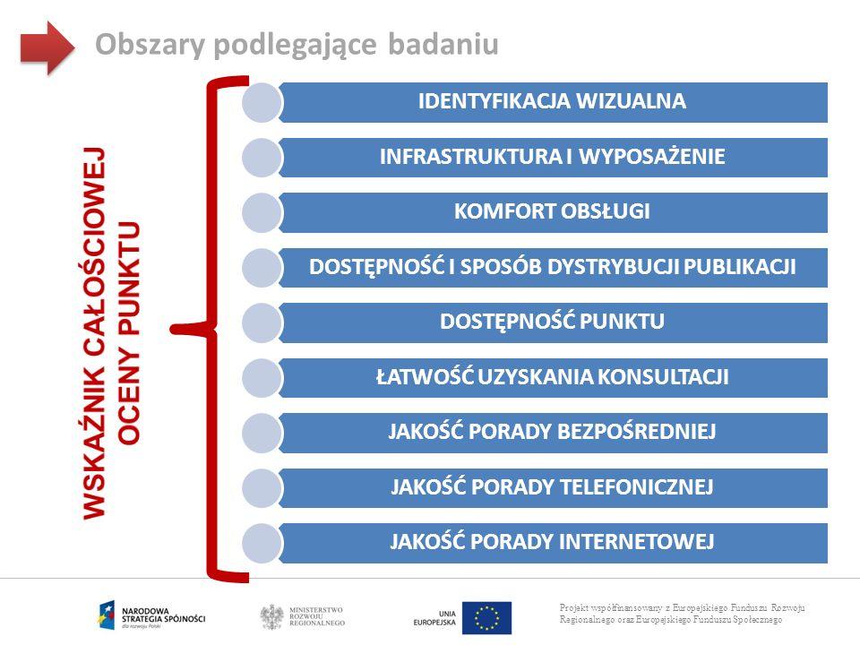 Projekt współfinansowany z Europejskiego Funduszu Rozwoju Regionalnego oraz Europejskiego Funduszu Społecznego Obszary podlegające badaniu IDENTYFIKAC