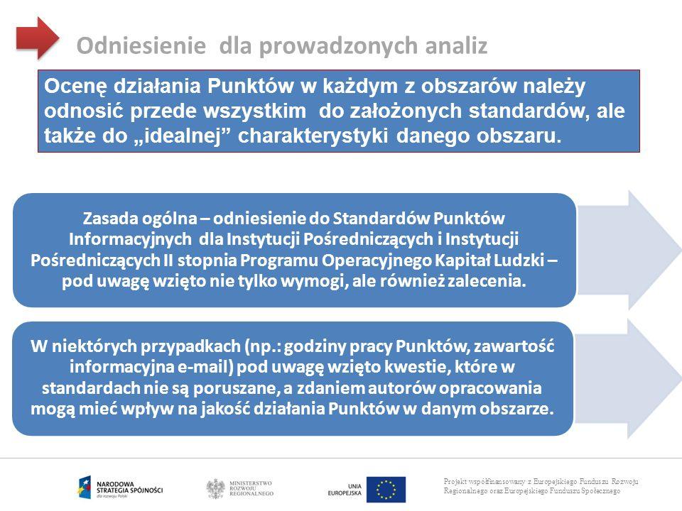 Projekt współfinansowany z Europejskiego Funduszu Rozwoju Regionalnego oraz Europejskiego Funduszu Społecznego Odniesienie dla prowadzonych analiz Zas
