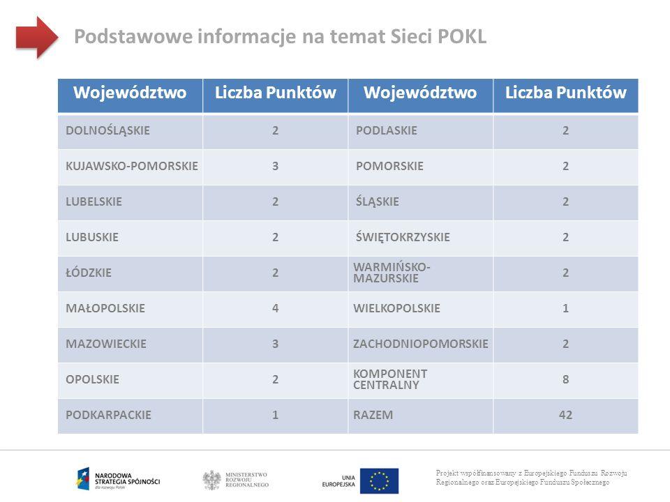 Projekt współfinansowany z Europejskiego Funduszu Rozwoju Regionalnego oraz Europejskiego Funduszu Społecznego Podstawowe informacje na temat Sieci PO