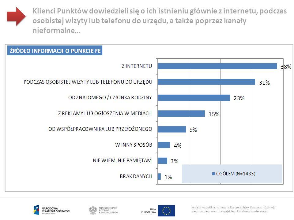 Projekt współfinansowany z Europejskiego Funduszu Rozwoju Regionalnego oraz Europejskiego Funduszu Społecznego Klienci Punktów dowiedzieli się o ich i