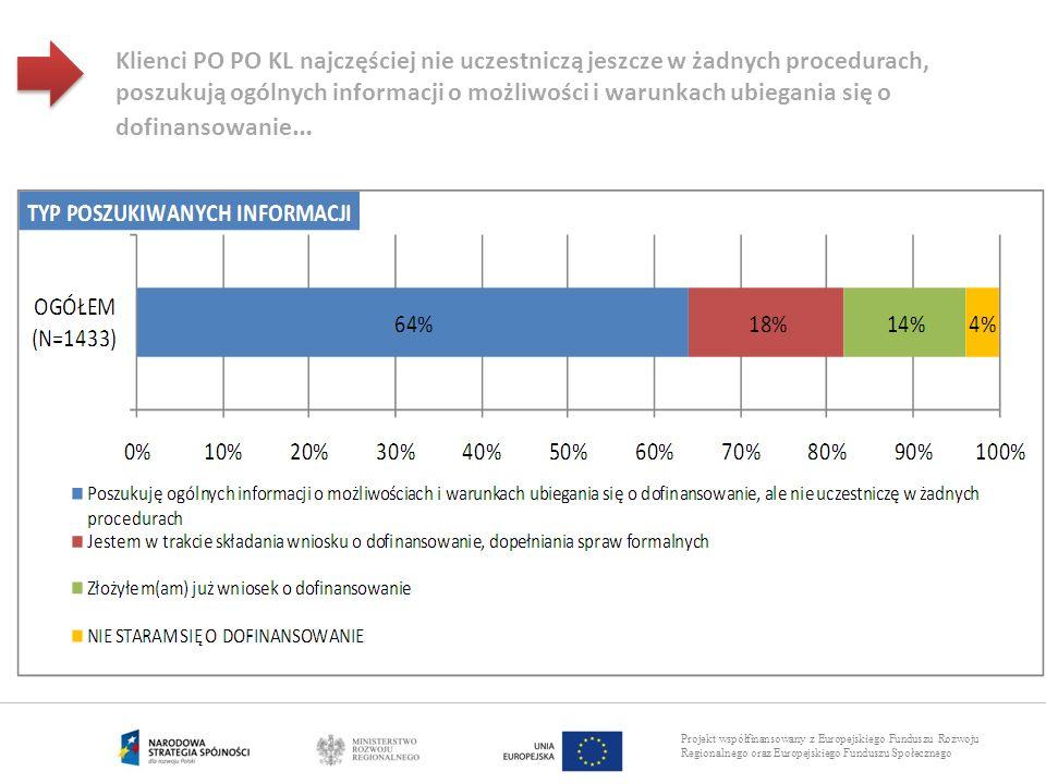 Projekt współfinansowany z Europejskiego Funduszu Rozwoju Regionalnego oraz Europejskiego Funduszu Społecznego Klienci PO PO KL najczęściej nie uczest
