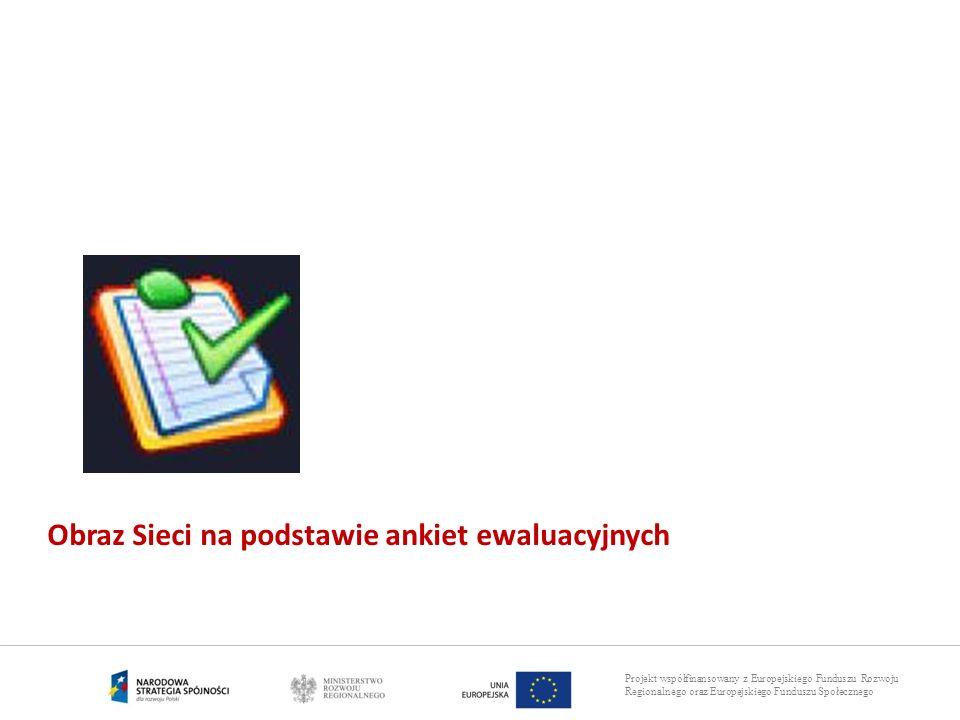 Projekt współfinansowany z Europejskiego Funduszu Rozwoju Regionalnego oraz Europejskiego Funduszu Społecznego Obraz Sieci na podstawie ankiet ewaluac