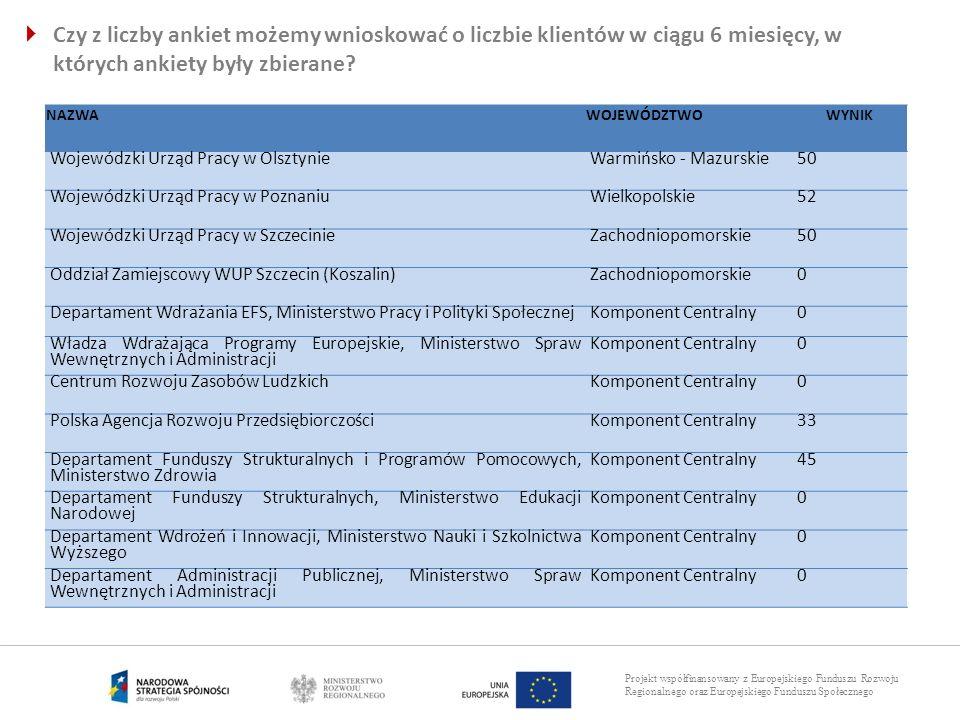 Projekt współfinansowany z Europejskiego Funduszu Rozwoju Regionalnego oraz Europejskiego Funduszu Społecznego NAZWAWOJEWÓDZTWOWYNIK Wojewódzki Urząd
