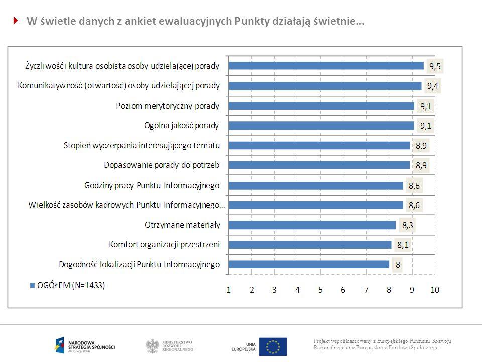 Projekt współfinansowany z Europejskiego Funduszu Rozwoju Regionalnego oraz Europejskiego Funduszu Społecznego W świetle danych z ankiet ewaluacyjnych