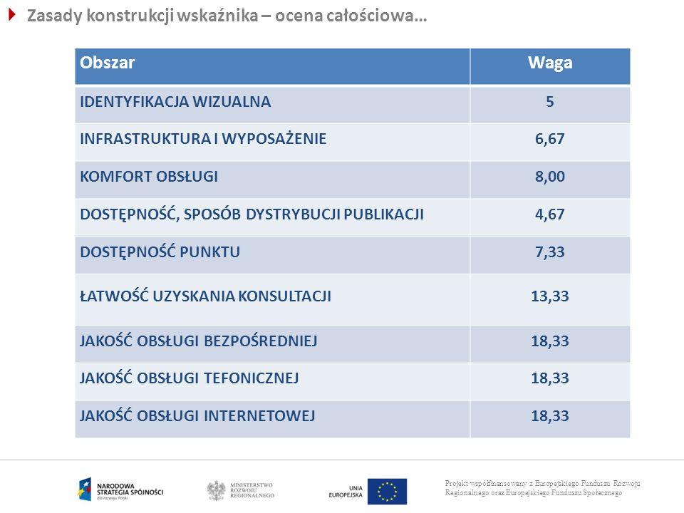 Projekt współfinansowany z Europejskiego Funduszu Rozwoju Regionalnego oraz Europejskiego Funduszu Społecznego Zasady konstrukcji wskaźnika – ocena ca