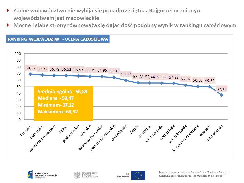 Projekt współfinansowany z Europejskiego Funduszu Rozwoju Regionalnego oraz Europejskiego Funduszu Społecznego Żadne województwo nie wybija się ponadp