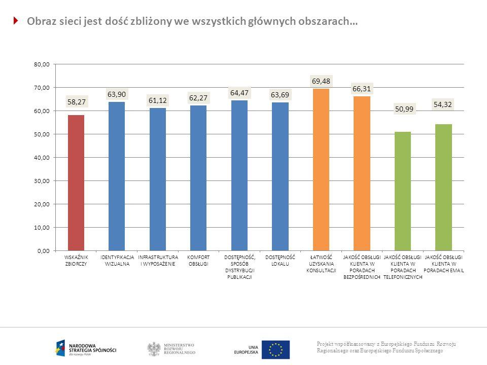 Projekt współfinansowany z Europejskiego Funduszu Rozwoju Regionalnego oraz Europejskiego Funduszu Społecznego Obraz sieci jest dość zbliżony we wszys