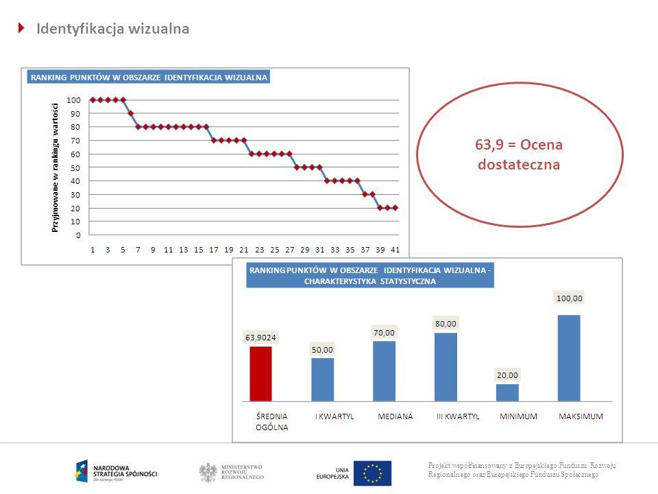 Projekt współfinansowany z Europejskiego Funduszu Rozwoju Regionalnego oraz Europejskiego Funduszu Społecznego Identyfikacja wizualna 63,9 = Ocena dos