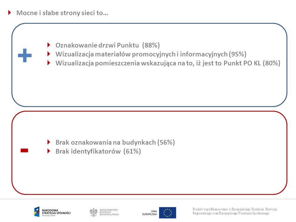 Projekt współfinansowany z Europejskiego Funduszu Rozwoju Regionalnego oraz Europejskiego Funduszu Społecznego Mocne i słabe strony sieci to… + - Ozna