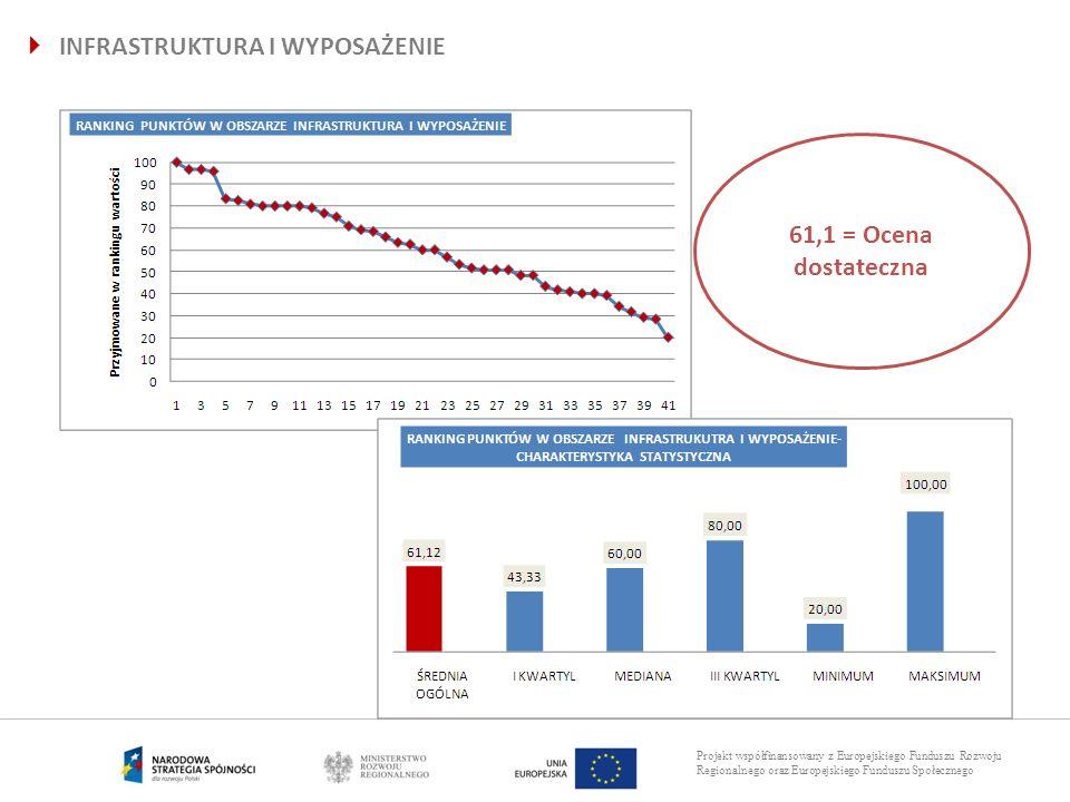 Projekt współfinansowany z Europejskiego Funduszu Rozwoju Regionalnego oraz Europejskiego Funduszu Społecznego INFRASTRUKTURA I WYPOSAŻENIE 61,1 = Oce
