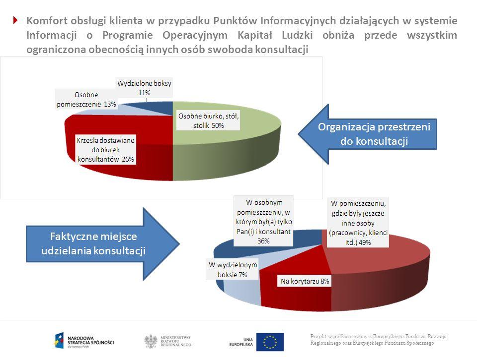 Projekt współfinansowany z Europejskiego Funduszu Rozwoju Regionalnego oraz Europejskiego Funduszu Społecznego Komfort obsługi klienta w przypadku Pun