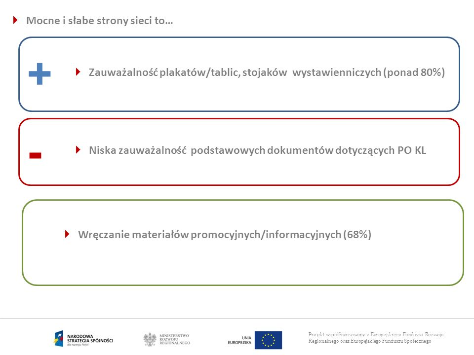 Projekt współfinansowany z Europejskiego Funduszu Rozwoju Regionalnego oraz Europejskiego Funduszu Społecznego Mocne i słabe strony sieci to… + - Zauw