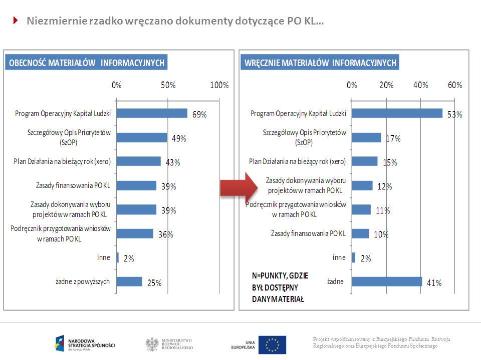 Projekt współfinansowany z Europejskiego Funduszu Rozwoju Regionalnego oraz Europejskiego Funduszu Społecznego Niezmiernie rzadko wręczano dokumenty d
