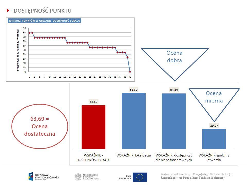 Projekt współfinansowany z Europejskiego Funduszu Rozwoju Regionalnego oraz Europejskiego Funduszu Społecznego DOSTĘPNOŚĆ PUNKTU 63,69 = Ocena dostate