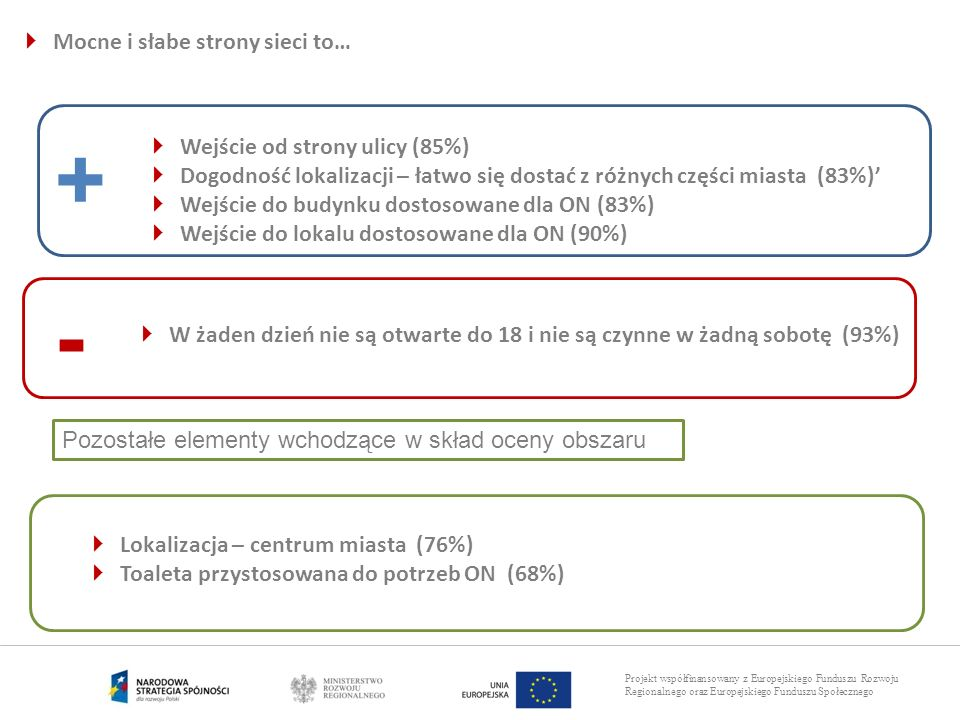 Projekt współfinansowany z Europejskiego Funduszu Rozwoju Regionalnego oraz Europejskiego Funduszu Społecznego Mocne i słabe strony sieci to… + - Wejś