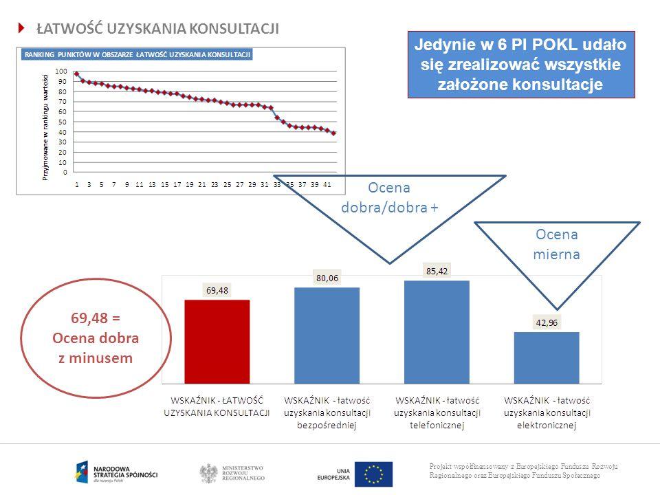 Projekt współfinansowany z Europejskiego Funduszu Rozwoju Regionalnego oraz Europejskiego Funduszu Społecznego ŁATWOŚĆ UZYSKANIA KONSULTACJI 69,48 = O