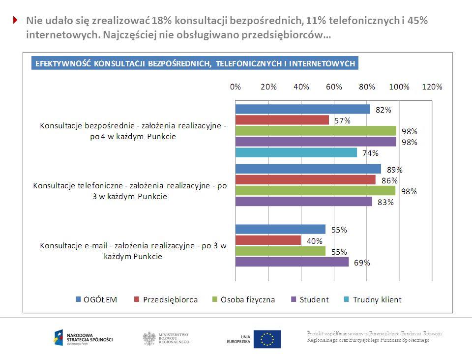 Projekt współfinansowany z Europejskiego Funduszu Rozwoju Regionalnego oraz Europejskiego Funduszu Społecznego Nie udało się zrealizować 18% konsultac