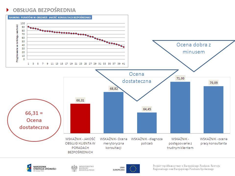 Projekt współfinansowany z Europejskiego Funduszu Rozwoju Regionalnego oraz Europejskiego Funduszu Społecznego 66,31 = Ocena dostateczna Ocena dobra z