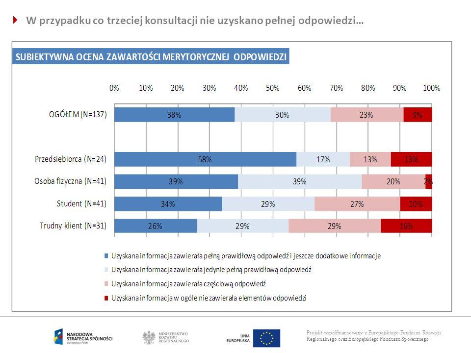 Projekt współfinansowany z Europejskiego Funduszu Rozwoju Regionalnego oraz Europejskiego Funduszu Społecznego W przypadku co trzeciej konsultacji nie