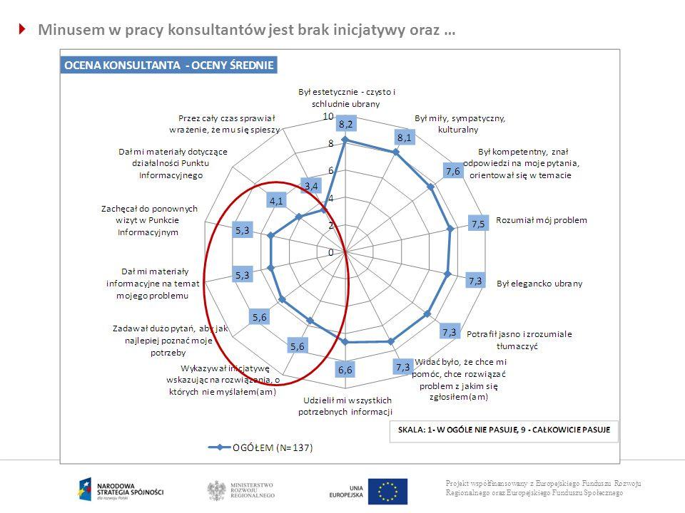 Projekt współfinansowany z Europejskiego Funduszu Rozwoju Regionalnego oraz Europejskiego Funduszu Społecznego Minusem w pracy konsultantów jest brak
