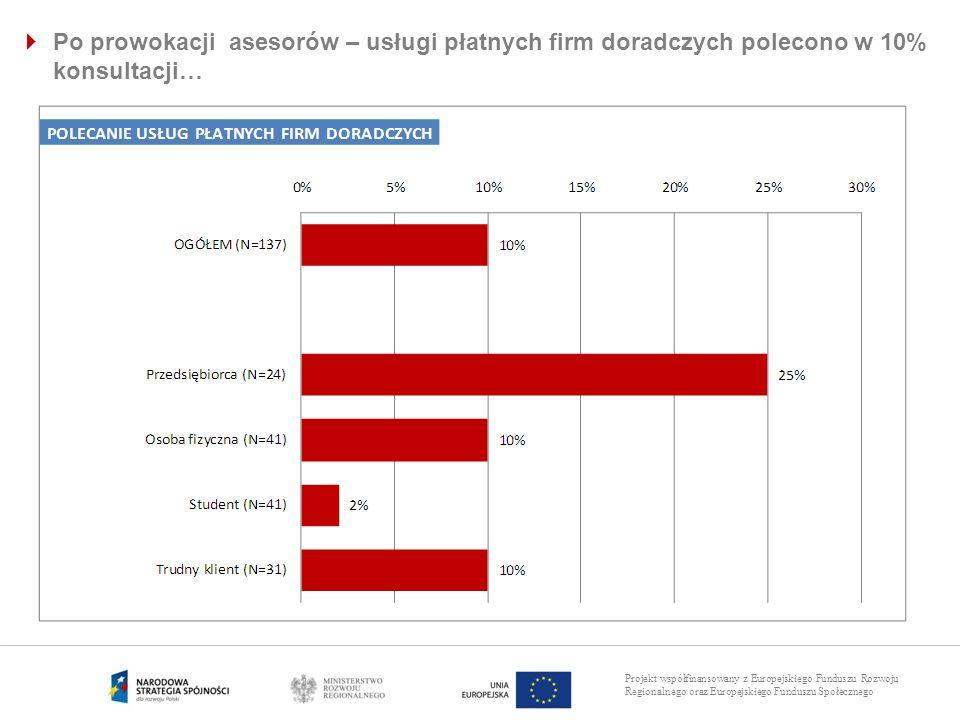 Projekt współfinansowany z Europejskiego Funduszu Rozwoju Regionalnego oraz Europejskiego Funduszu Społecznego Po prowokacji asesorów – usługi płatnyc