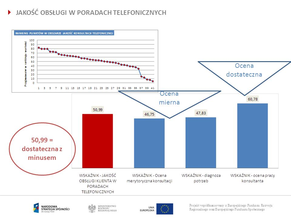Projekt współfinansowany z Europejskiego Funduszu Rozwoju Regionalnego oraz Europejskiego Funduszu Społecznego JAKOŚĆ OBSŁUGI W PORADACH TELEFONICZNYC