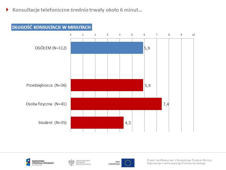 Projekt współfinansowany z Europejskiego Funduszu Rozwoju Regionalnego oraz Europejskiego Funduszu Społecznego Konsultacje telefoniczne średnio trwały