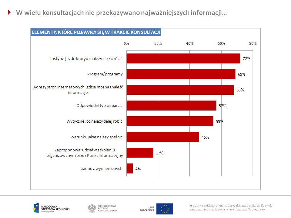 Projekt współfinansowany z Europejskiego Funduszu Rozwoju Regionalnego oraz Europejskiego Funduszu Społecznego W wielu konsultacjach nie przekazywano