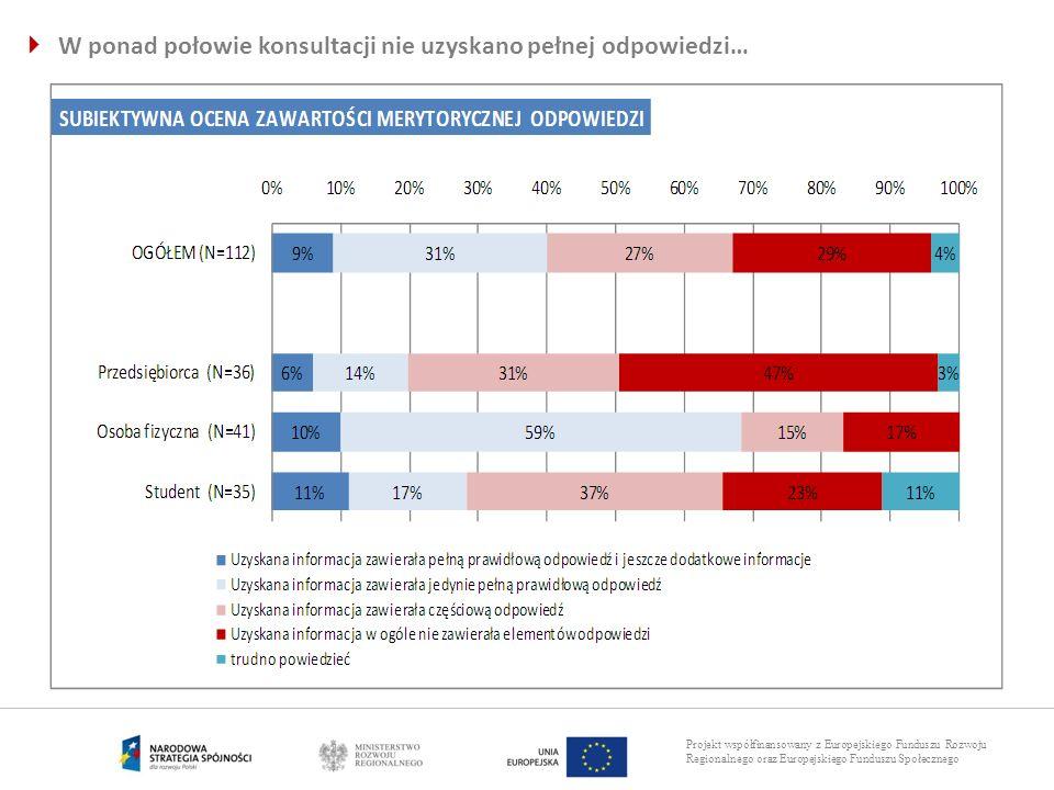 Projekt współfinansowany z Europejskiego Funduszu Rozwoju Regionalnego oraz Europejskiego Funduszu Społecznego W ponad połowie konsultacji nie uzyskan