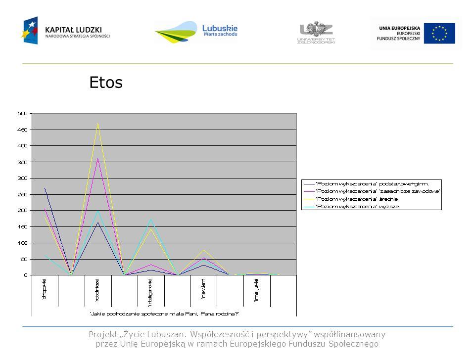 Etos Projekt Życie Lubuszan. Współczesność i perspektywy współfinansowany przez Unię Europejską w ramach Europejskiego Funduszu Społecznego