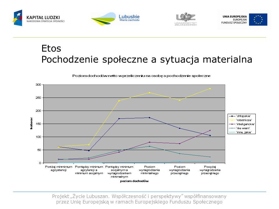 Etos Pochodzenie społeczne a sytuacja materialna Projekt Życie Lubuszan. Współczesność i perspektywy współfinansowany przez Unię Europejską w ramach E