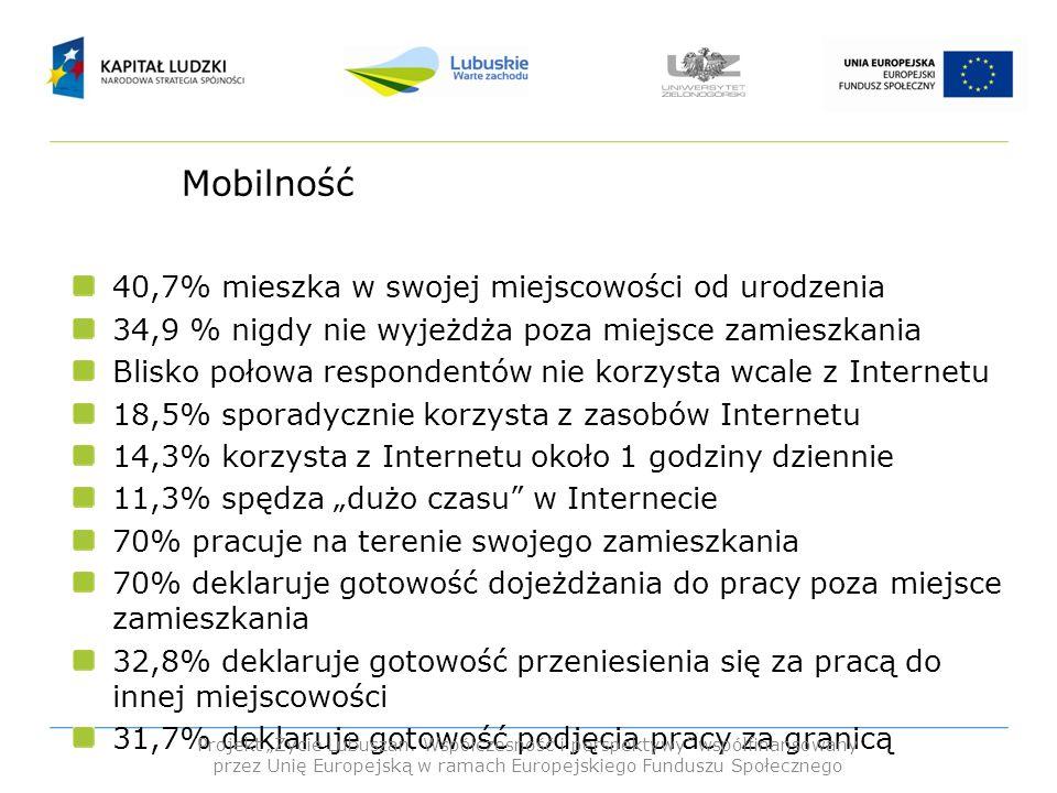 Mobilność 40,7% mieszka w swojej miejscowości od urodzenia 34,9 % nigdy nie wyjeżdża poza miejsce zamieszkania Blisko połowa respondentów nie korzysta