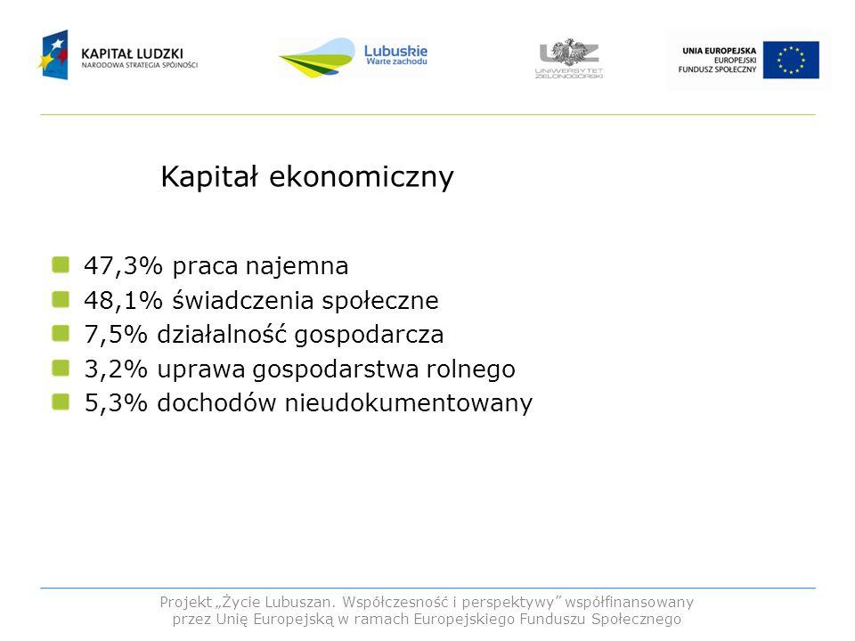 Kapitał ekonomiczny/dochód netto w przeliczeniu na członka rodziny 6% poniżej kwot stanowiących wskaźnik minimum egzystencji 6 % pomiędzy minimum egzystencji a minimum socjalnym 20,6% minimum socjalne 24,3% minimalne wynagrodzenie 19,6% poziom wynagrodzenia przeciętnego 22,4% dochód powyżej średniej krajowej na osobę Projekt Życie Lubuszan.