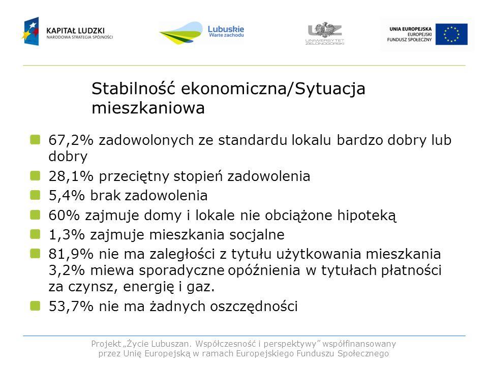 Stabilność ekonomiczna/Sytuacja mieszkaniowa 67,2% zadowolonych ze standardu lokalu bardzo dobry lub dobry 28,1% przeciętny stopień zadowolenia 5,4% b