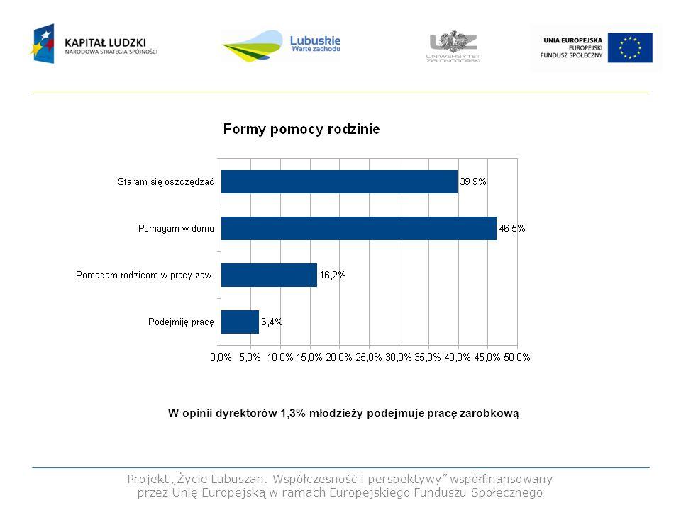W opinii dyrektorów 1,3% młodzieży podejmuje pracę zarobkową