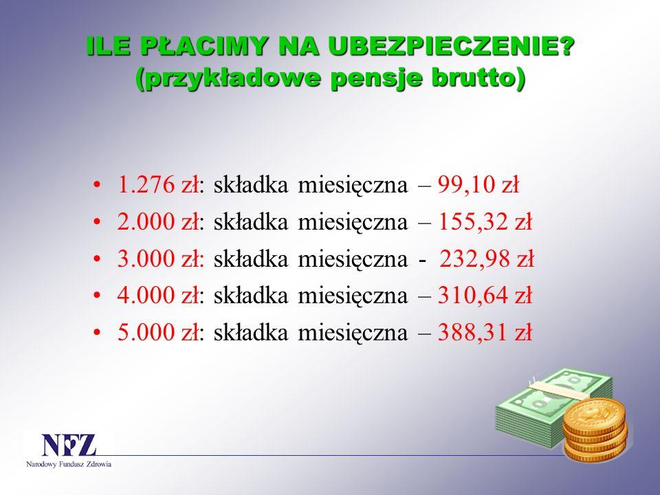 ILE PŁACIMY NA UBEZPIECZENIE? (przykładowe pensje brutto) 1.276 zł: składka miesięczna – 99,10 zł 2.000 zł: składka miesięczna – 155,32 zł 3.000 zł: s