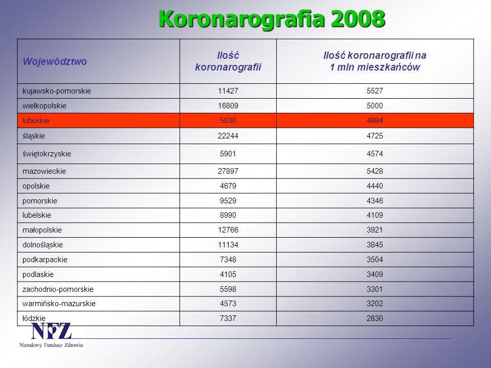 Koronarografia 2008 Województwo Ilość koronarografii Ilość koronarografii na 1 mln mieszkańców kujawsko-pomorskie114275527 wielkopolskie168095000 lubu
