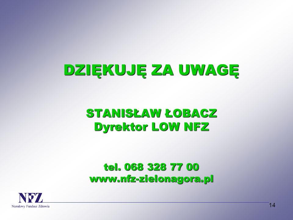 14 DZIĘKUJĘ ZA UWAGĘ STANISŁAW ŁOBACZ Dyrektor LOW NFZ tel. 068 328 77 00 www.nfz-zielonagora.pl