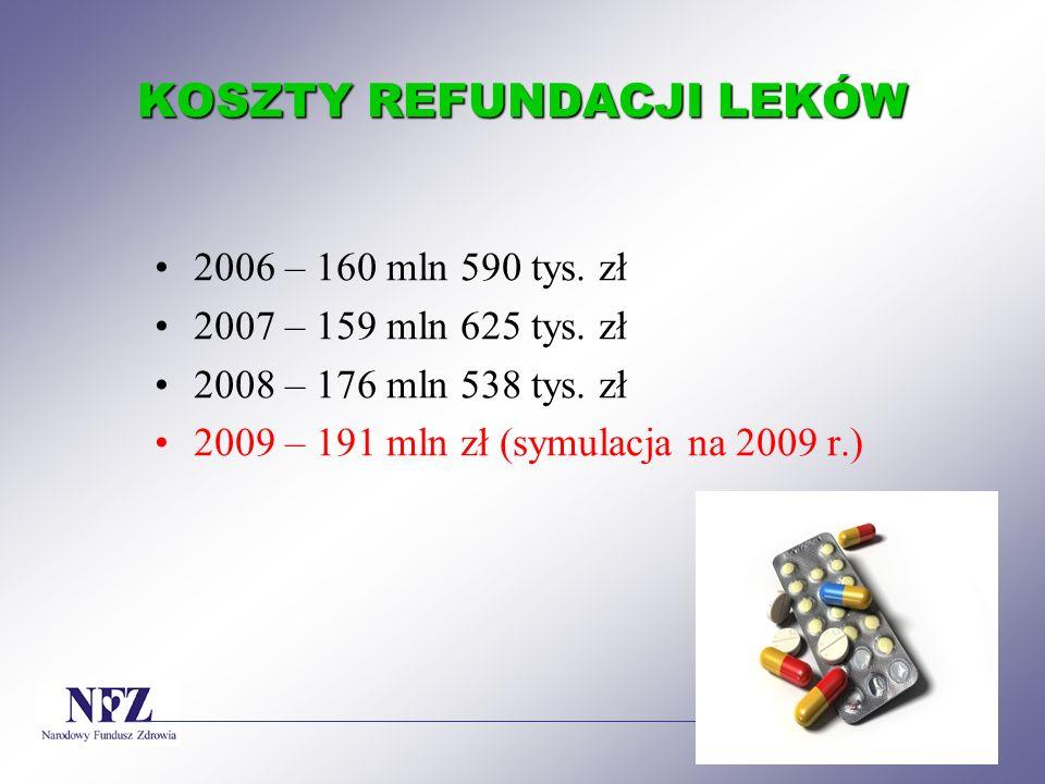 KOSZTY REFUNDACJI LEKÓW 2006 – 160 mln 590 tys. zł 2007 – 159 mln 625 tys. zł 2008 – 176 mln 538 tys. zł 2009 – 191 mln zł (symulacja na 2009 r.)