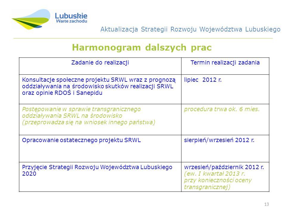 13 Harmonogram dalszych prac Zadanie do realizacjiTermin realizacji zadania Konsultacje społeczne projektu SRWL wraz z prognozą oddziaływania na środowisko skutków realizacji SRWL oraz opinie RDOŚ i Sanepidu lipiec 2012 r.