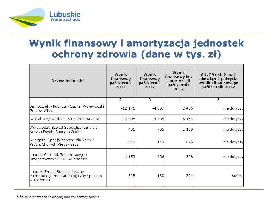 Wynik finansowy i amortyzacja jednostek ochrony zdrowia (dane w tys. zł) źródło: Sprawozdania finansowe jednostek ochrony zdrowia Nazwa jednostki Wyni